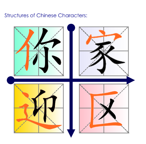 Structure of Chinese Characters